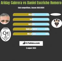 Ariday Cabrera vs Daniel Escriche Romero h2h player stats