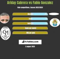 Ariday Cabrera vs Fabio Gonzalez h2h player stats
