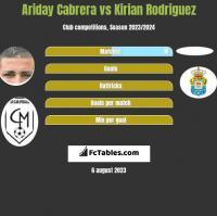 Ariday Cabrera vs Kirian Rodriguez h2h player stats