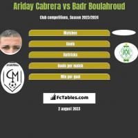 Ariday Cabrera vs Badr Boulahroud h2h player stats