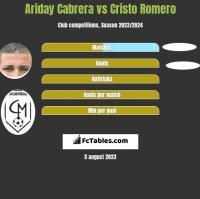 Ariday Cabrera vs Cristo Romero h2h player stats