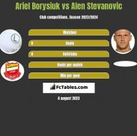 Ariel Borysiuk vs Alen Stevanović h2h player stats