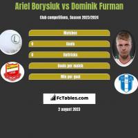 Ariel Borysiuk vs Dominik Furman h2h player stats