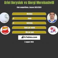 Ariel Borysiuk vs Giorgi Merebashvili h2h player stats