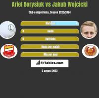 Ariel Borysiuk vs Jakub Wójcicki h2h player stats