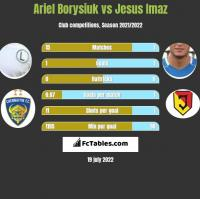 Ariel Borysiuk vs Jesus Imaz h2h player stats