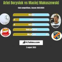 Ariel Borysiuk vs Maciej Makuszewski h2h player stats