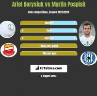 Ariel Borysiuk vs Martin Pospisil h2h player stats