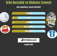Ariel Borysiuk vs Mateusz Szwoch h2h player stats