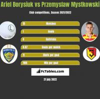 Ariel Borysiuk vs Przemysław Mystkowski h2h player stats