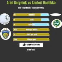 Ariel Borysiuk vs Santeri Hostikka h2h player stats