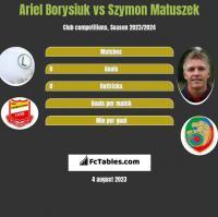 Ariel Borysiuk vs Szymon Matuszek h2h player stats