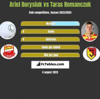 Ariel Borysiuk vs Taras Romanczuk h2h player stats