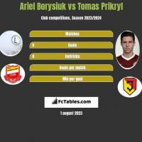 Ariel Borysiuk vs Tomas Prikryl h2h player stats
