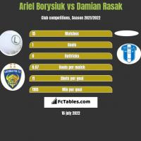 Ariel Borysiuk vs Damian Rasak h2h player stats