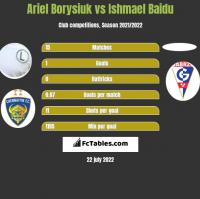 Ariel Borysiuk vs Ishmael Baidu h2h player stats