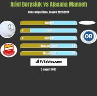 Ariel Borysiuk vs Alasana Manneh h2h player stats
