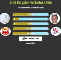 Ariel Borysiuk vs Bartosz Bida h2h player stats