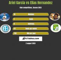 Ariel Garcia vs Elias Hernandez h2h player stats