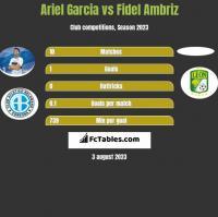 Ariel Garcia vs Fidel Ambriz h2h player stats