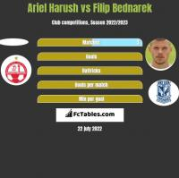 Ariel Harush vs Filip Bednarek h2h player stats