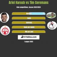 Ariel Harush vs Tim Coremans h2h player stats