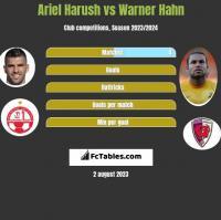 Ariel Harush vs Warner Hahn h2h player stats