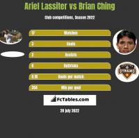 Ariel Lassiter vs Brian Ching h2h player stats