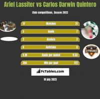 Ariel Lassiter vs Carlos Darwin Quintero h2h player stats