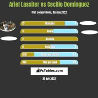 Ariel Lassiter vs Cecilio Dominguez h2h player stats