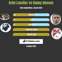 Ariel Lassiter vs Danny Hoesen h2h player stats