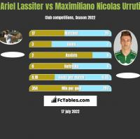 Ariel Lassiter vs Maximiliano Nicolas Urruti h2h player stats