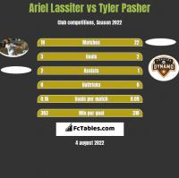 Ariel Lassiter vs Tyler Pasher h2h player stats