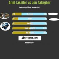 Ariel Lassiter vs Jon Gallagher h2h player stats