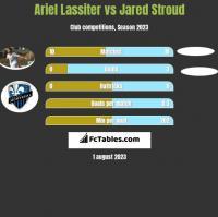 Ariel Lassiter vs Jared Stroud h2h player stats