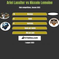 Ariel Lassiter vs Niccolo Lemoine h2h player stats