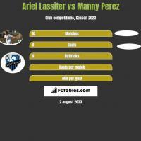 Ariel Lassiter vs Manny Perez h2h player stats