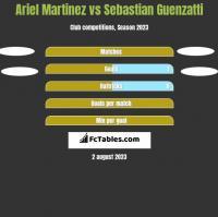 Ariel Martinez vs Sebastian Guenzatti h2h player stats