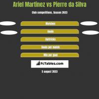 Ariel Martinez vs Pierre da Silva h2h player stats