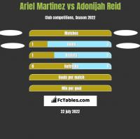 Ariel Martinez vs Adonijah Reid h2h player stats