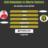 Ariel Nahuelpan vs Alberto Contrera h2h player stats
