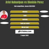 Ariel Nahuelpan vs Dionisio Perez h2h player stats