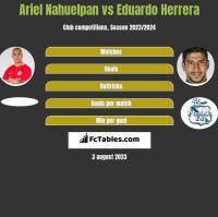 Ariel Nahuelpan vs Eduardo Herrera h2h player stats