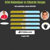Ariel Nahuelpan vs Eduardo Vargas h2h player stats
