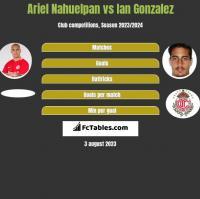 Ariel Nahuelpan vs Ian Gonzalez h2h player stats