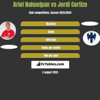 Ariel Nahuelpan vs Jordi Cortizo h2h player stats