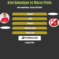 Ariel Nahuelpan vs Marco Prieto h2h player stats