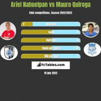 Ariel Nahuelpan vs Mauro Quiroga h2h player stats
