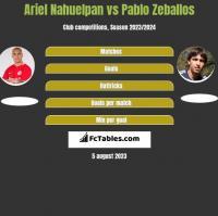 Ariel Nahuelpan vs Pablo Zeballos h2h player stats