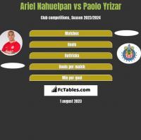 Ariel Nahuelpan vs Paolo Yrizar h2h player stats